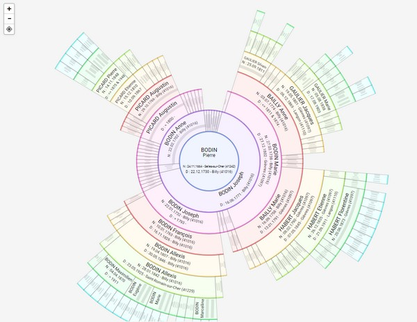 Présentation Heredis 2022 - Roue descendance