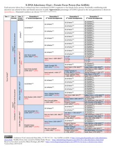 My  dna inheritance chart also charts genealogy junkie rh genealogyjunkie