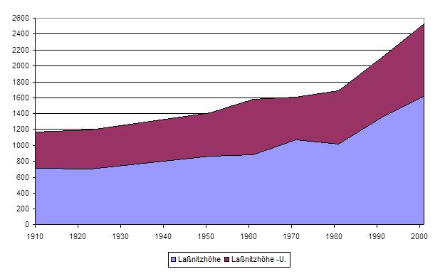 Bevölkerungsnetwicklung in der Marktgemeinde Laßnitzhöhe von 1910 bis 2001