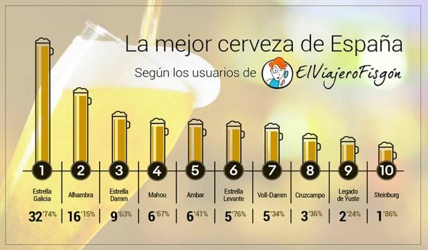 Mejor-cerveza-espana-ocio-frikis-Texto-1