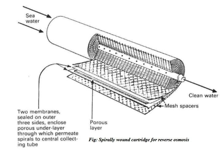 Reverse osmosis- Ship service systems