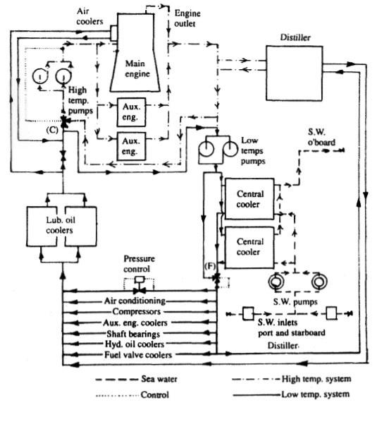 Central cooling system & Scoop arrangement for motorships