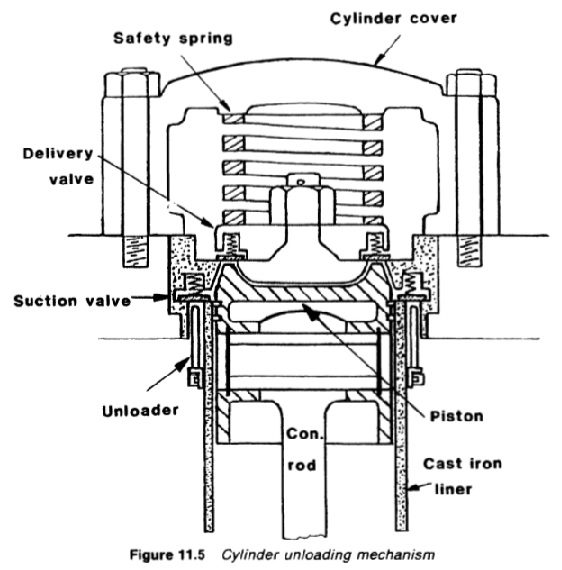 Function of Reciprocating compressors in a refrigeration