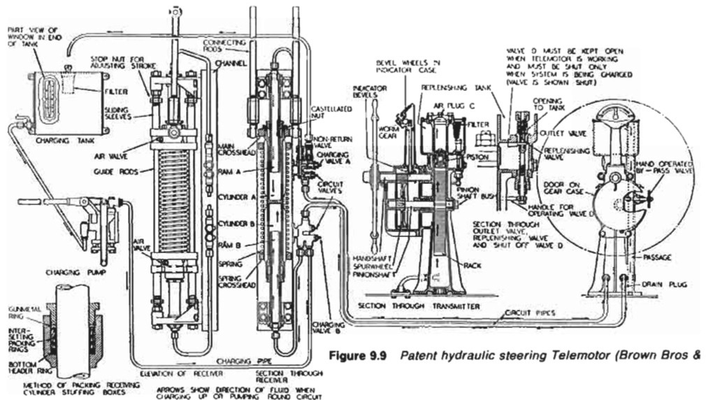 Ship steering control mechanism- use of Hydraulic telemotor