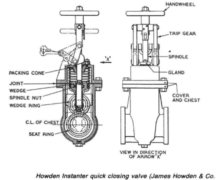 Quick closing valves for oil ship service tanks