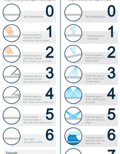 Ip rating code chart also and nema ratings of sealed enclosures explained rh generaldigital