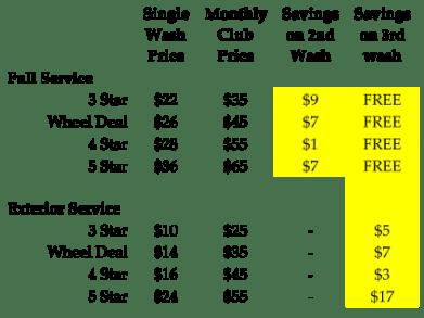 Unlimited Wash Club savings calculator