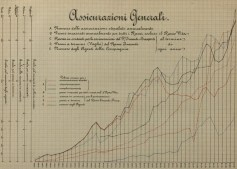 Life and non-life graph in the 1881 financial statement [ph. Duccio Zennaro]