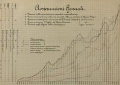 Grafico vita e non vita nel bilancio 1881 [ph. Duccio Zennaro]
