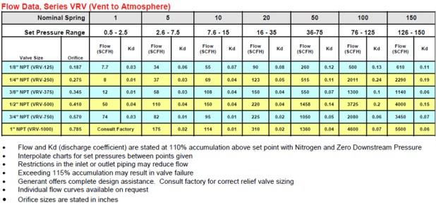 ball valve cv table