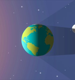 Read About Solar \u0026 Lunar Eclipses   Science for Grades 6-8 Printable [ 1080 x 1920 Pixel ]