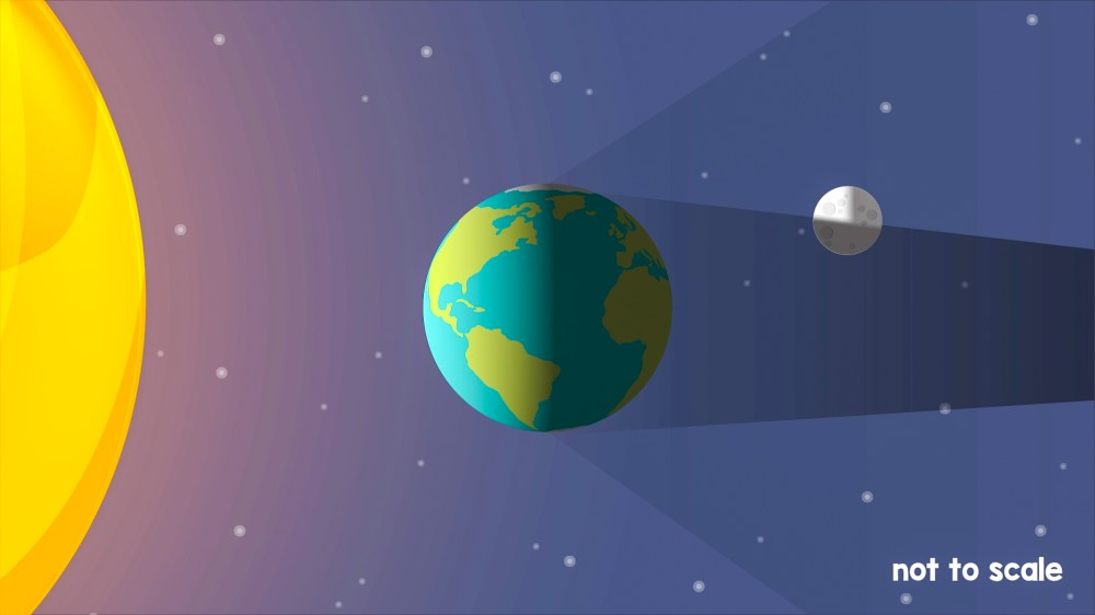 medium resolution of Read About Solar \u0026 Lunar Eclipses   Science for Grades 6-8 Printable
