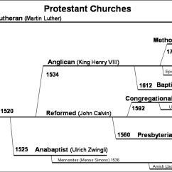 Religion Tree Diagram 1984 Winnebago Chieftain Wiring Reps And Sets Daily Devotions September 18
