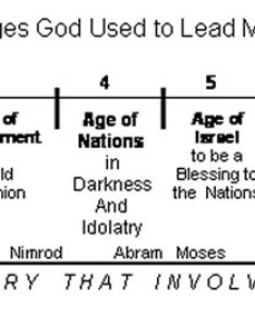 Timeline also generation word the of truth rh generationword
