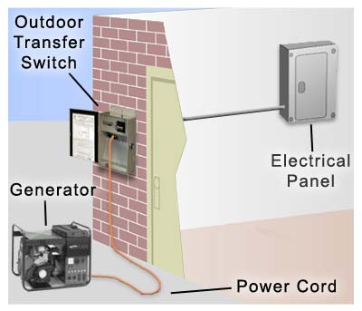 manual generator transfer switch wiring diagram bmw e30 325i radio installation diagrams for