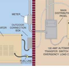 How To Wire A Generator Transfer Switch Diagram Wiring Position 3 An Automatic And Works The Completely Monitors Incoming Voltage From Utility Line Around Clock
