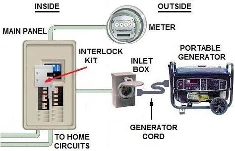 transfer switches for home generators