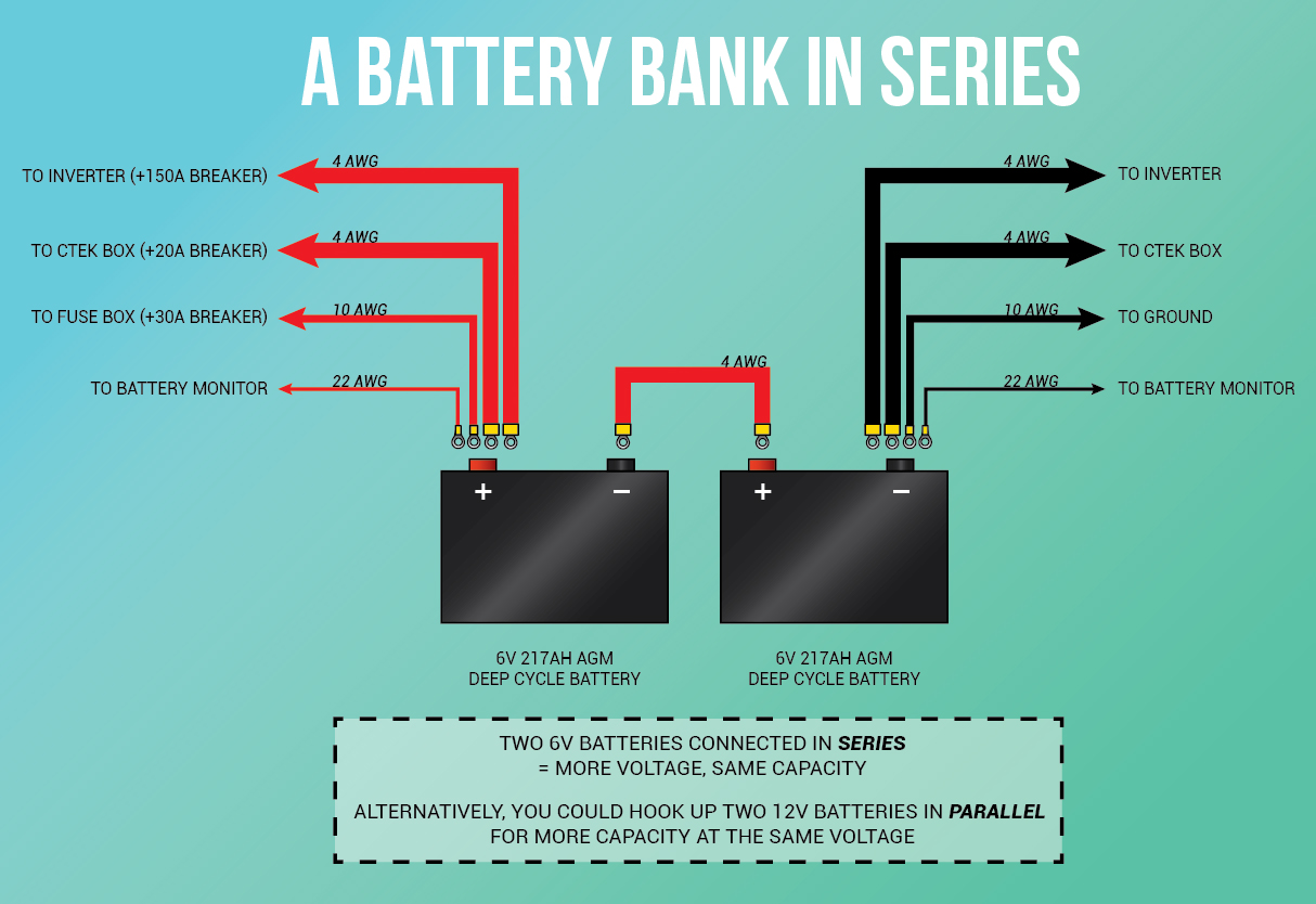 hight resolution of generic van life solar battery bank in series