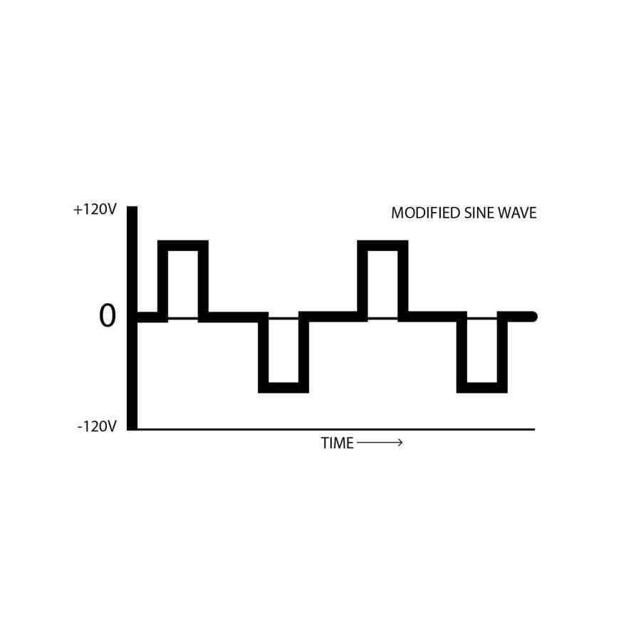 modified sine wave