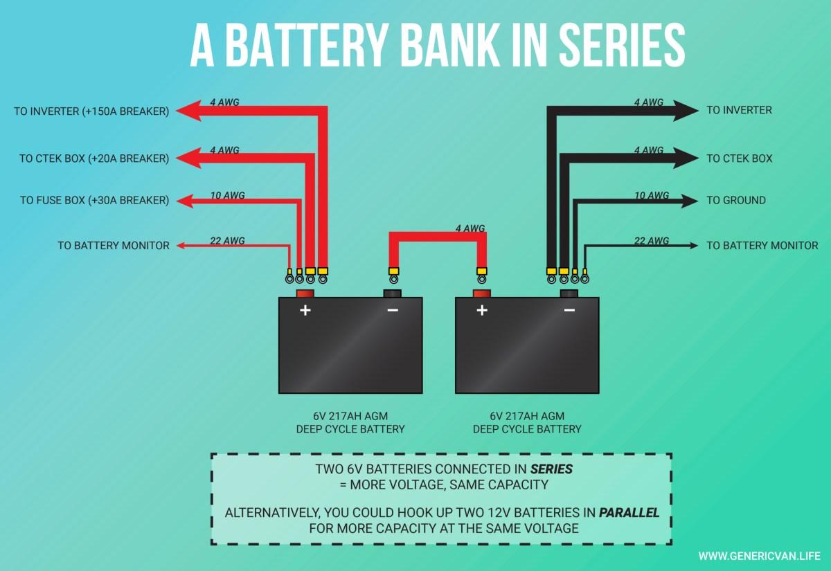 Campervan Solar System: Battery Bank Installation in Series