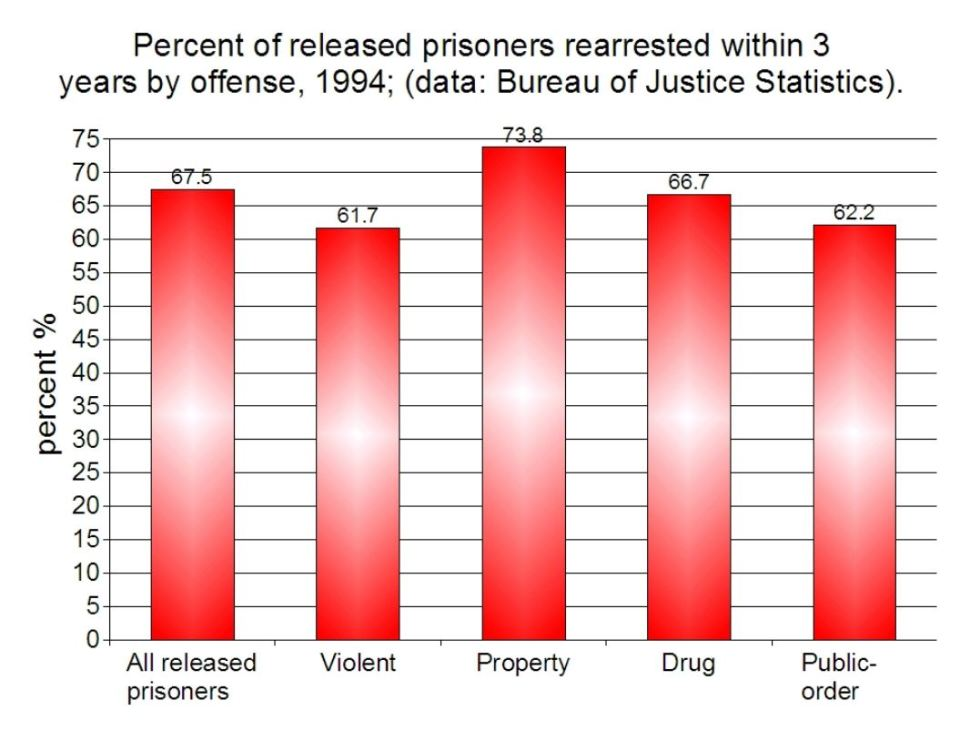 According to the latest study by the US Department of Justice