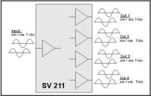 SV211 SinCos Splitter w4 SinCos Outputs  Genesis Automation