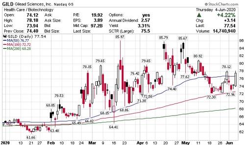 《COVID-19》吉利德(Gilead)瑞德西韋(remdesivir)預估2022年銷售達76億美元!股價應聲大漲4.22% - 生技投資第一站-Genet ...