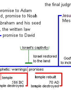 Charts for special eschatology also rh genevaninstitute