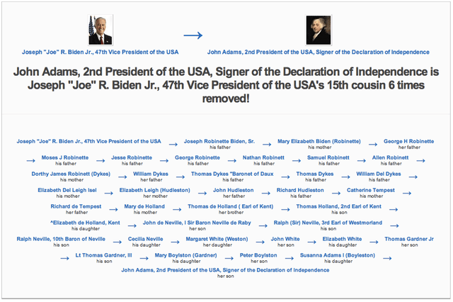 How All Presidents Are Related To King John Bidenadams