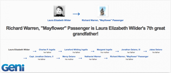 Notable Mayflower Descendants | Geni