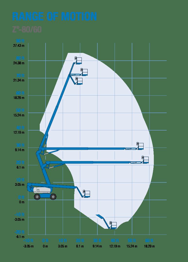 medium resolution of range of motion genie z 80 60 articulating boom lift