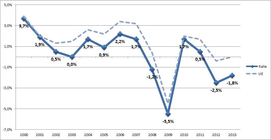 PIL_Italia_2000-2011