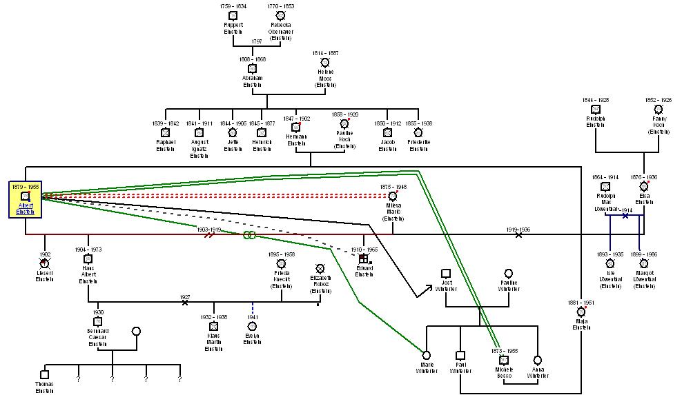 genogram free template