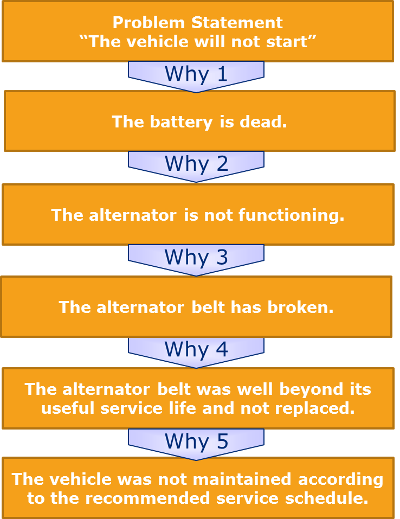 5 Whys Template And Root Causeysis