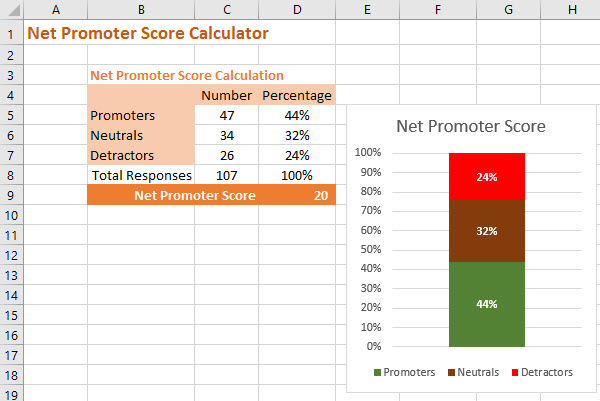 How to Calculate Net Promoter Score in Excel [with Download]