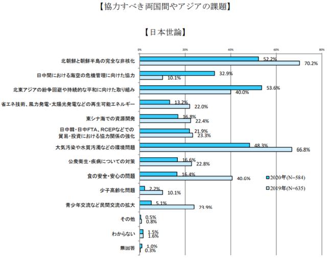 13_3_協力すべき両国間やアジアの課題日本世論.png
