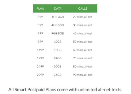 's Postpaid Plans