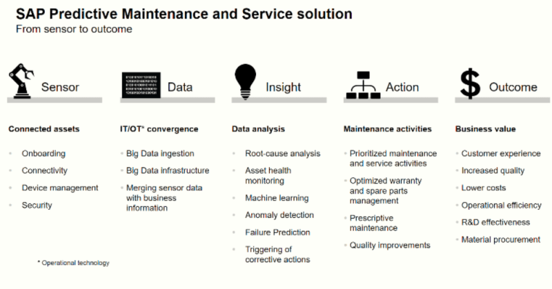 SAP Predictive Maintenance and Service Solution
