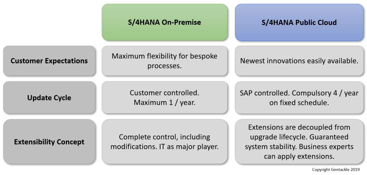 SAP S/4HANA Cloud Extensibility Concepts