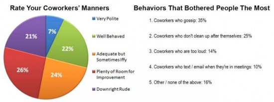 How Polite Are You & What Your Coworkers Hate The Most