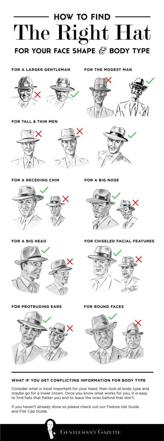 What Hat Work with your face and body type - Infographic