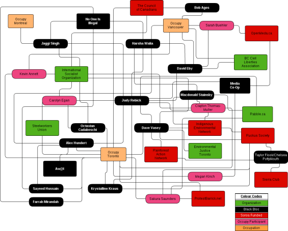 Canadian Occupations Relationship Chart