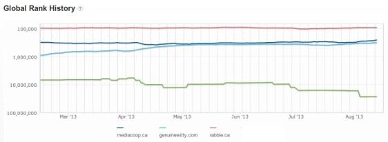 media-co-op-graph
