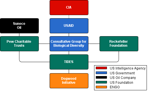 Links between US foundations and intelligence agencies