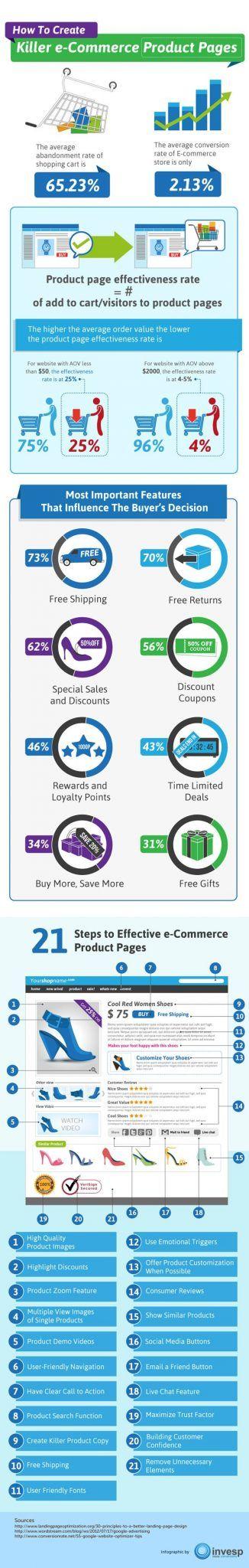 21 Elementos que No Pueden Faltar en la Página de Producto de tu eCommerce [Infografía] - Pagina De Producto eCommerce