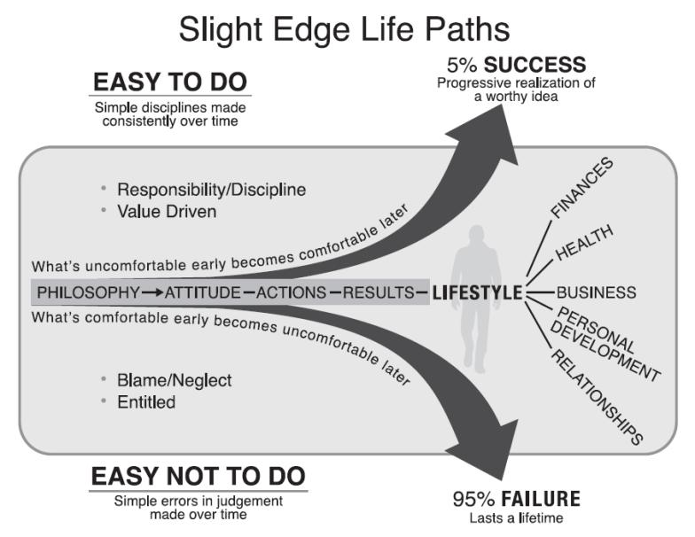 Slight_Edge
