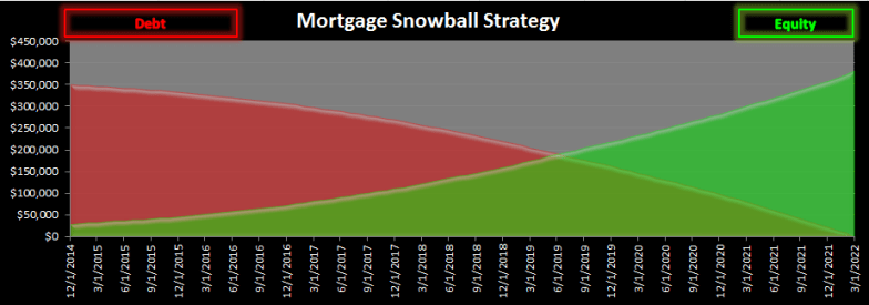 Chart_of_Snowball_Strategy