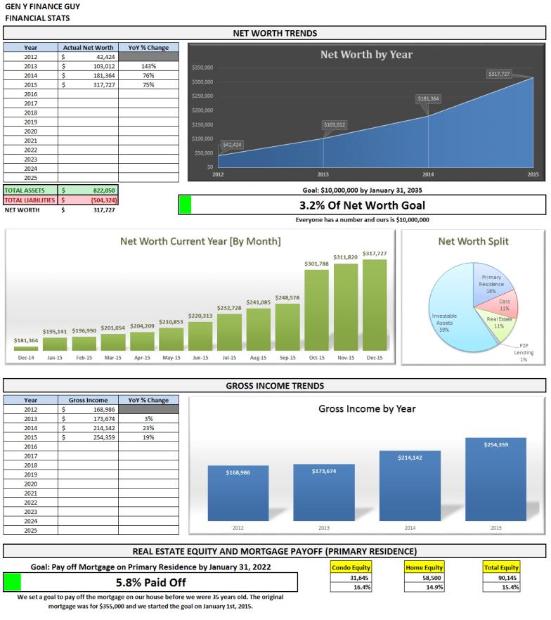 December 2015 Financial Stats