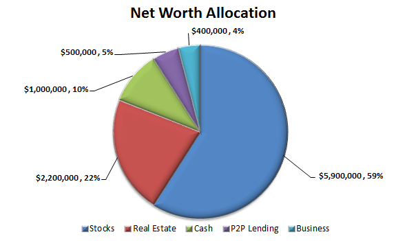Net Worth Allocation