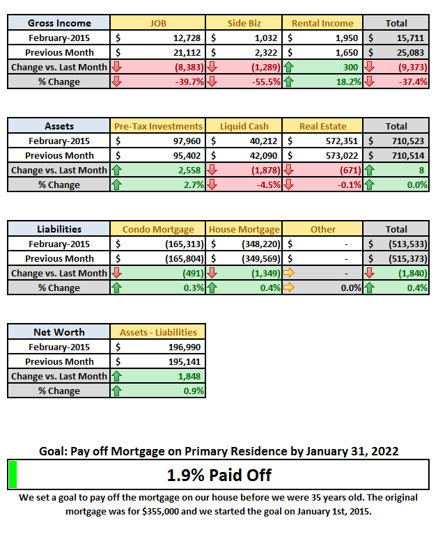 2015 February Financial Detail DD 2